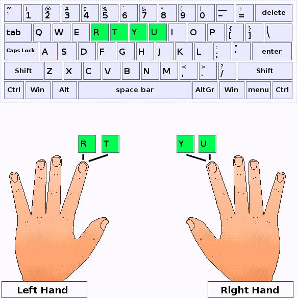 Index fingers should press R,T,Y,U keys