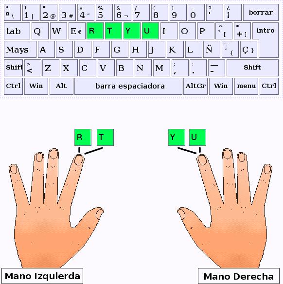 Los dedos índice pulsan las letras R,T,Y,U