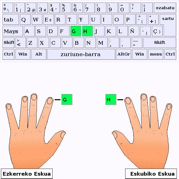 Los dedos indice pulsan las letras G y H