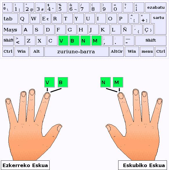 Los dedos índice pulsan las letras V,B,N,M