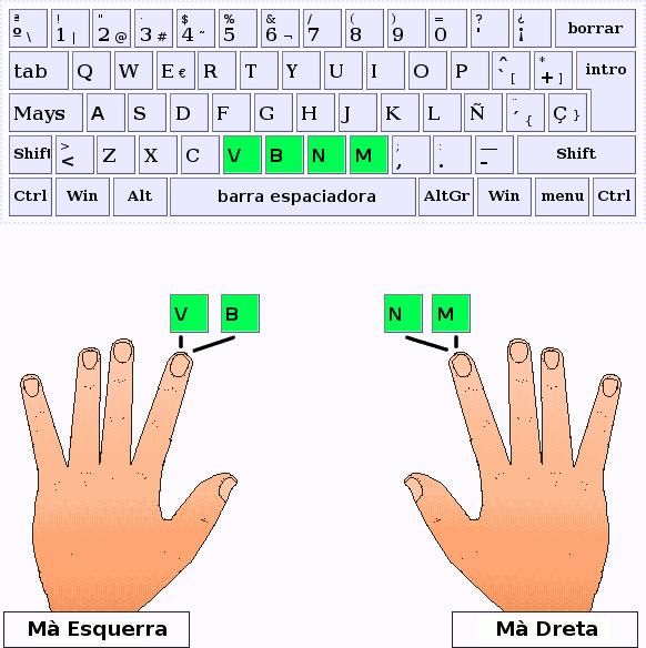 Els dits índex deuen pulsar V,B,N,M