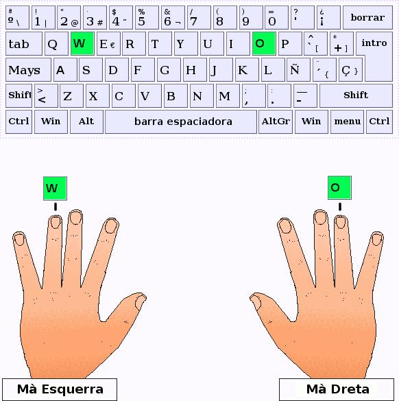 Els dits anular de la mà esquerra i dreta, respectivament, pulsen les tecles W i O