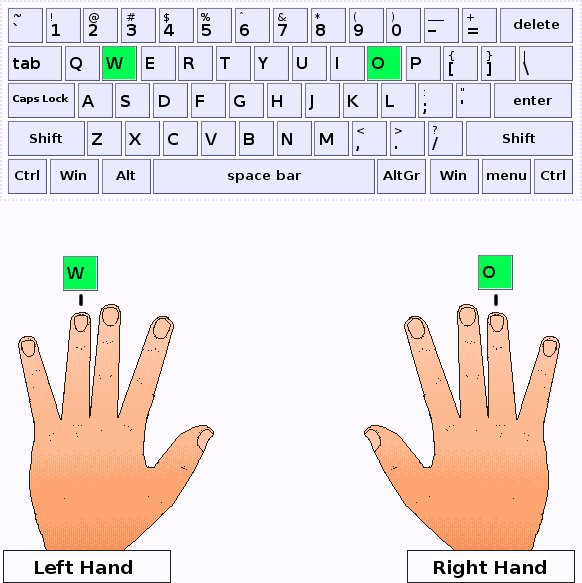 Ring fingers of the left and right hands press the keys W and O